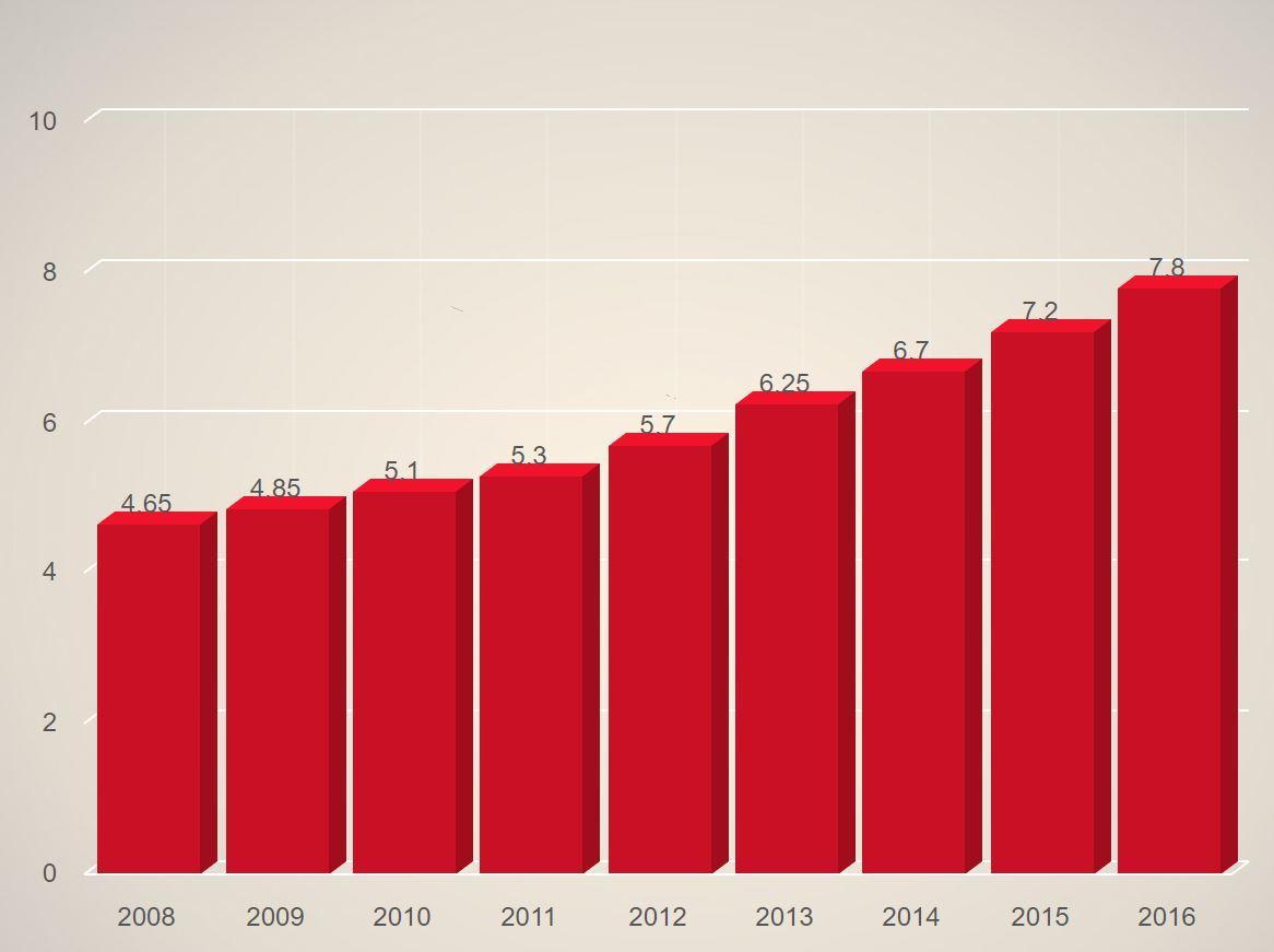 Entwicklung Marktvolumen Schweizer Onlinehandel